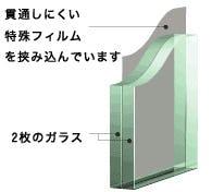 防犯ガラス図