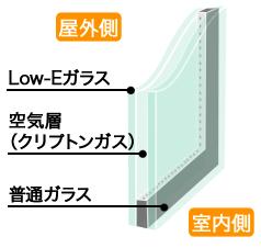 Low-Eペアガラス(スリムタイプ)