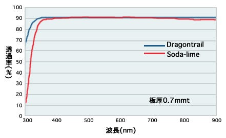 ドラゴントレイル透過率