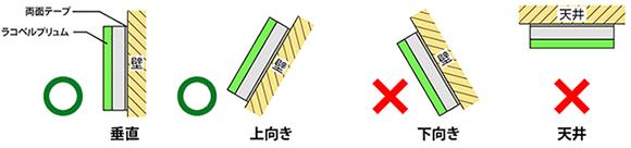 ○垂直○上向き×下向き×天井
